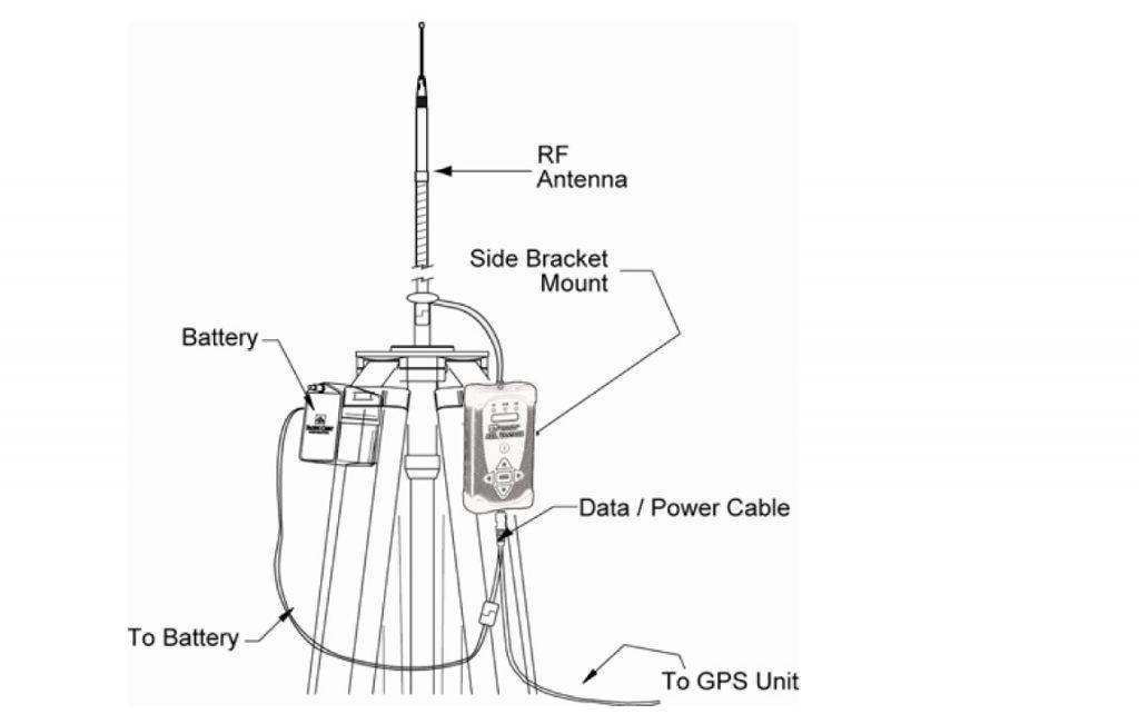 basic methods of gnss  gps setup or measurement